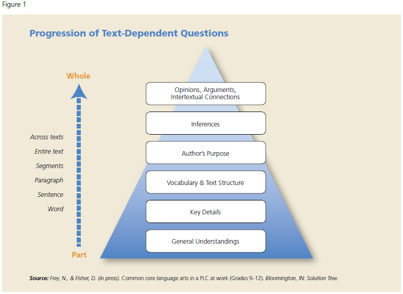 text questions 6 Ccssela-literacyri63 analyze in detail how a key individual, event, or idea is introduced, illustrated, and elaborated in a text (eg, through examples or.